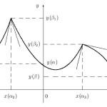Кусочно гладкие кривые