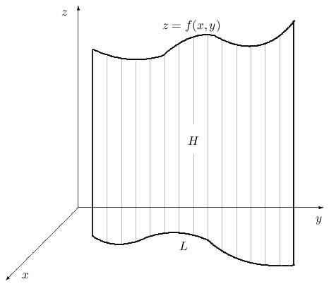 геометрический смысл криволинейного интеграла первого рода