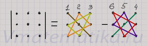 Схема вычисления определителя третьего порядка
